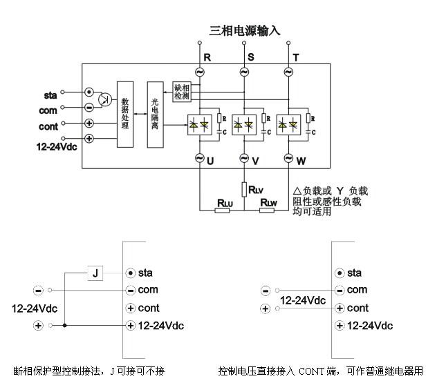 概述 JG-TQ 系列断相保护型三相交流固态继电器,是在普通三相继电器的基础上增加了断相保护电路,并且有超温保护和欠压保护功能。可有效地保证三相交流电机、电加热器等三相负载的安全。继电器输入输出光电隔离,内置RC吸收回路,双色LED显示正常或缺相两种状态。继电器无须接入零线(N线),适用于感性负载或阻性负载,形或Y形接法均可。 当三相电源发生断相(缺一相或二相)或断相,继电器会迅速切断输出,关闭工作,进入自锁状态,直至切断输入控制电源,重新加控制电。LSR内置状态(STA)输出端子,为集电极开路式,可