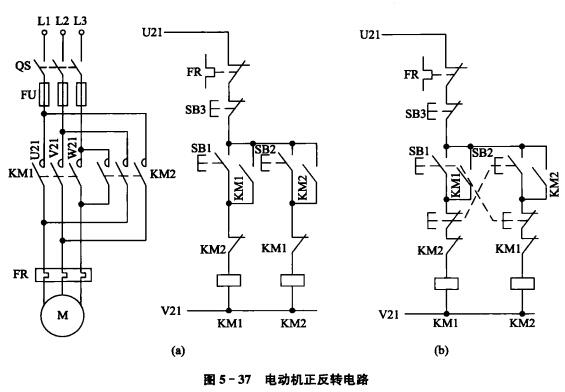 机床的工作部件常需要作两个相反方向的运动,大都靠电动机正反转来实现。实现电动机正反转的原理很简单,只需改变电动机三相电源的相序,就可改变电动机的转向。图5-37所示为两个按钮分别控制两个接触器来改变电动机相序,实现电动机正反转的控制电路。在图5-37(a)中SB1,SB2分别为正、反转控制按钮,SB3为停止按钮。常闭触头KM1,KM2为互锁触头,以避免SB1,SB2同时按下可能造成的短路事故。该电路在电动机换向时,需先按停止按钮SB3才能反方向启动。故常称为正停反控制线路,频繁换向时,操作不方便。